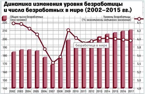 Безработица в 2017 году в России. Прогноз,